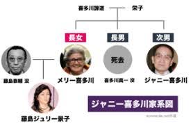 メリー喜多川 年収 本名 プロフィール 旦那 誰 どんな人