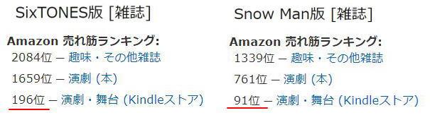 スノスト どっちが人気 会員数 比較 ファン myojo売り上げ